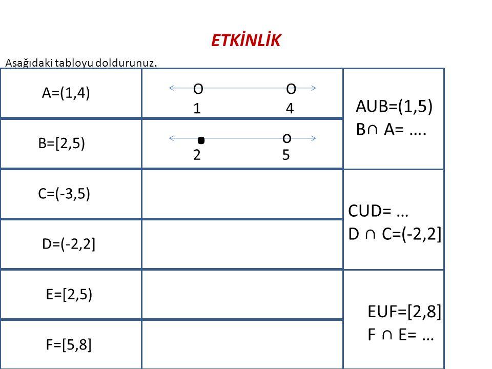 . ETKİNLİK AUB=(1,5) B∩ A= …. o CUD= … D ∩ C=(-2,2] EUF=[2,8] F ∩ E= …